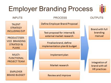 Employer Branding Process