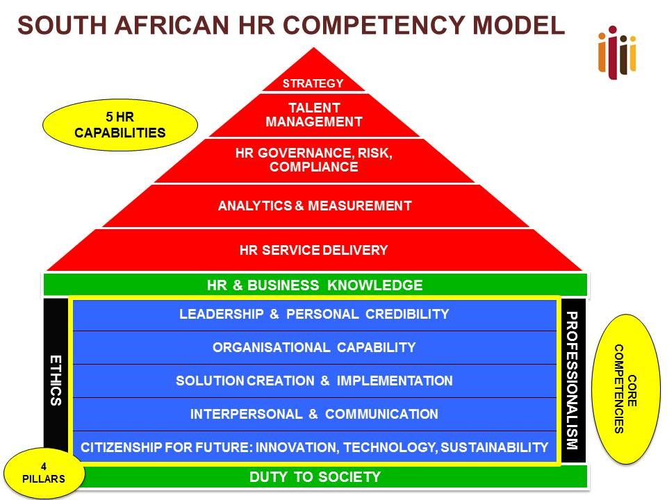 a competencies model grooming future