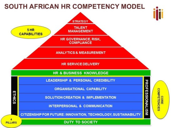 SA HR competency model