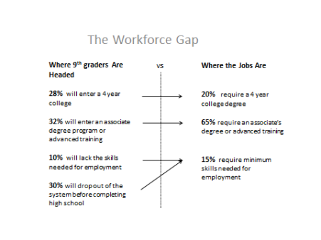 The workforce place